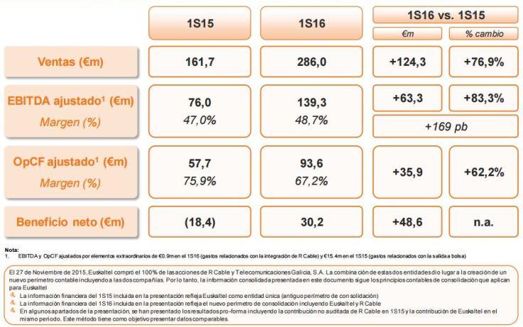 Euskaltel resultados 1 semestre