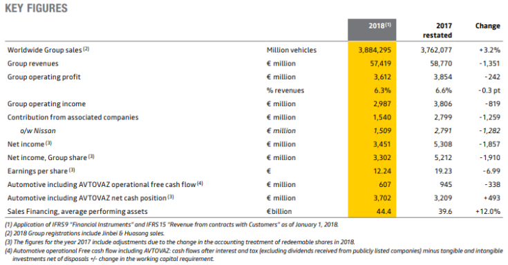 Renault key figures